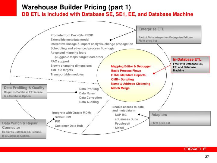 Warehouse Builder Pricing (part 1)