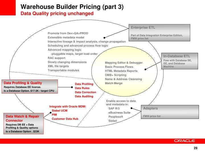 Warehouse Builder Pricing (part 3)