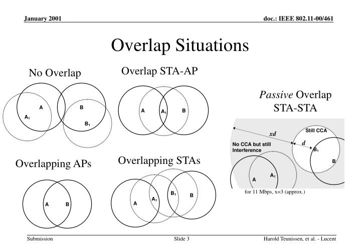 Overlap Situations