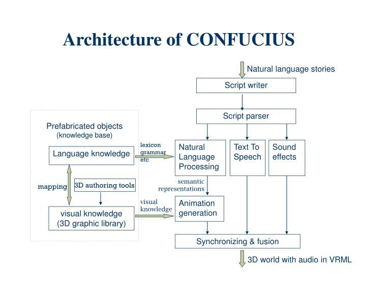 Architecture of CONFUCIUS
