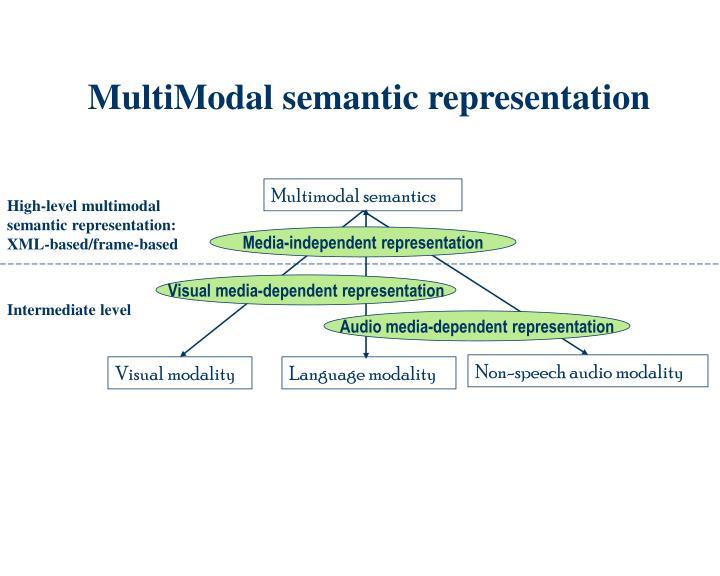 MultiModal semantic representation