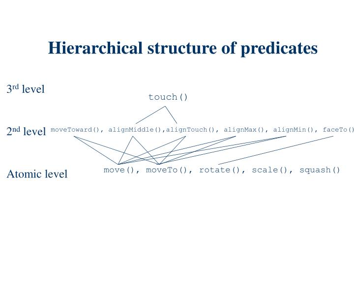 Hierarchical structure of predicates