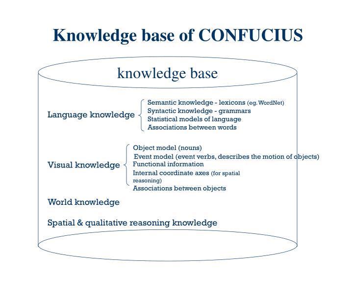 Knowledge base of CONFUCIUS