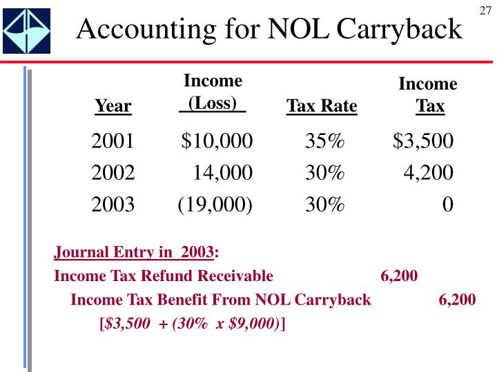 Accounting for NOL Carryback