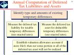 annual computation of deferred tax liabilities and assets