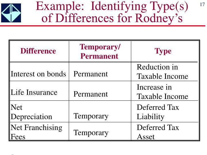Example:  Identifying Type(s)
