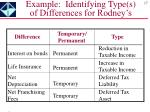 example identifying type s of differences for rodney s