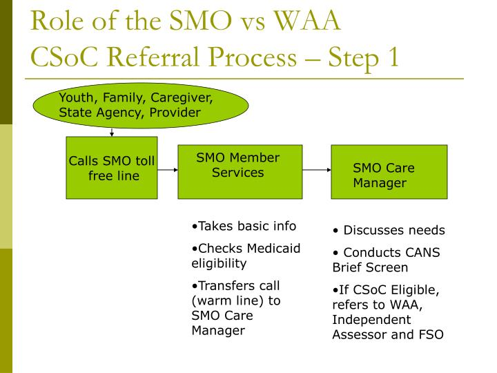 Role of the SMO vs WAA