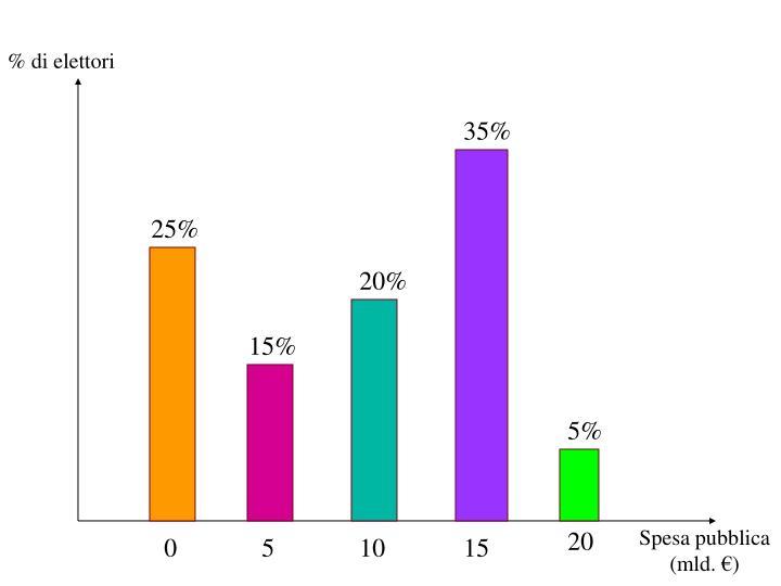 % di elettori