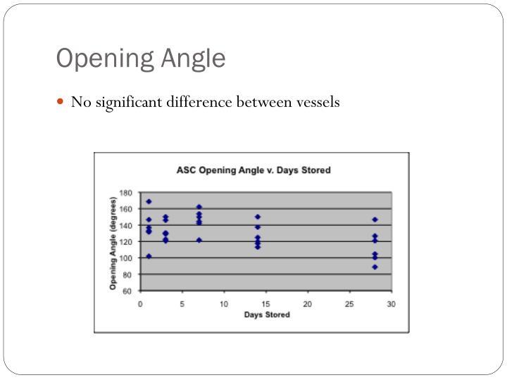 Opening Angle