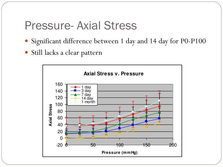 Pressure- Axial Stress