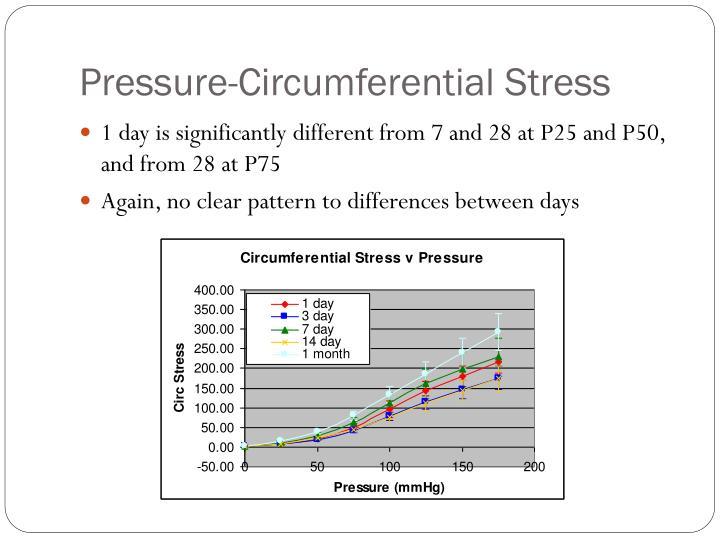 Pressure-Circumferential Stress
