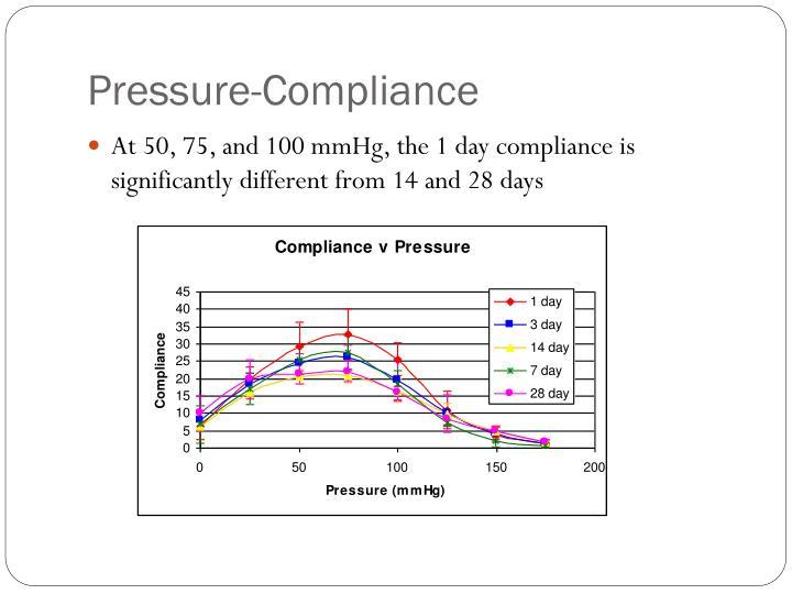 Pressure-Compliance