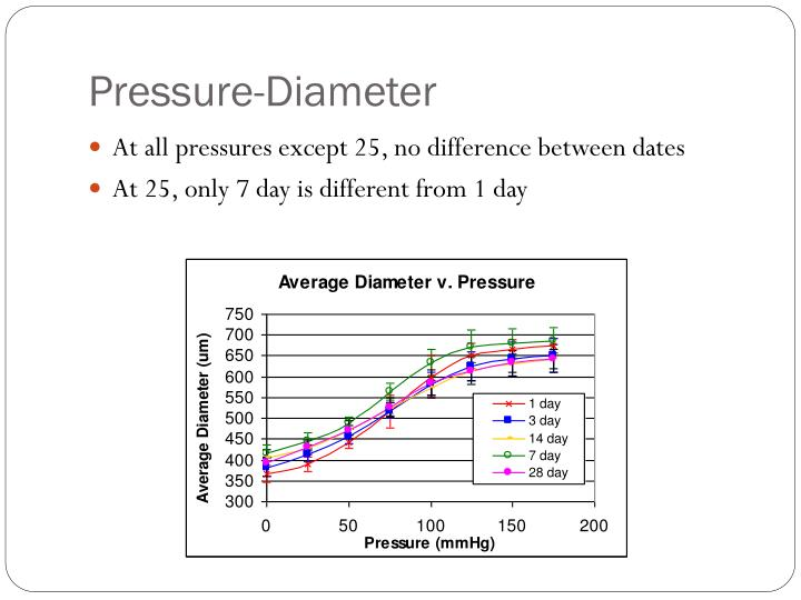 Pressure-Diameter