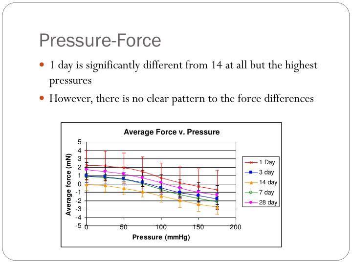 Pressure-Force