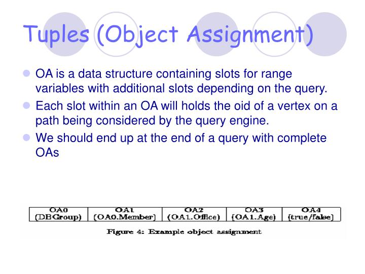 Tuples (Object Assignment)