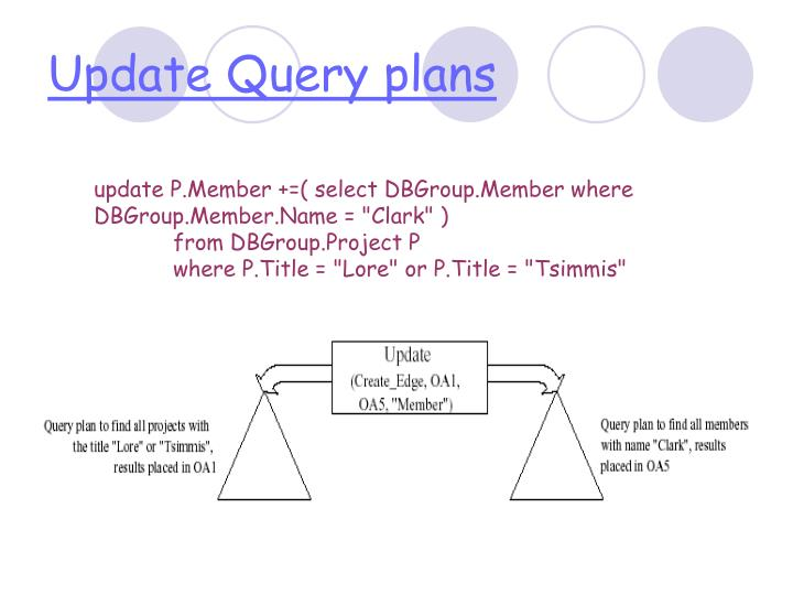 Update Query plans