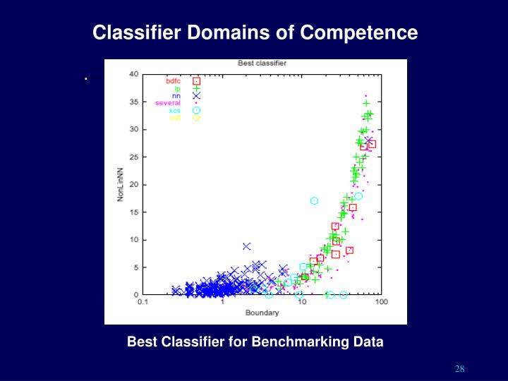 Classifier Domains of Competence