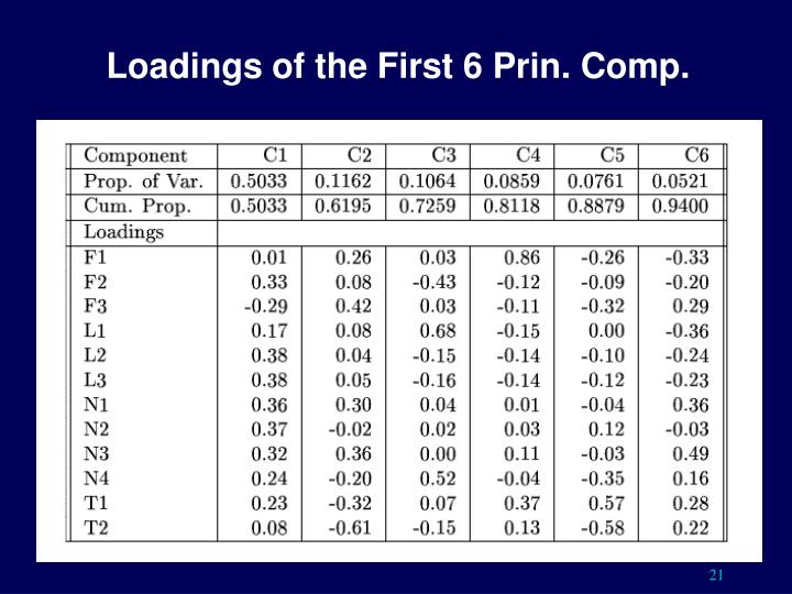 Loadings of the First 6 Prin. Comp.