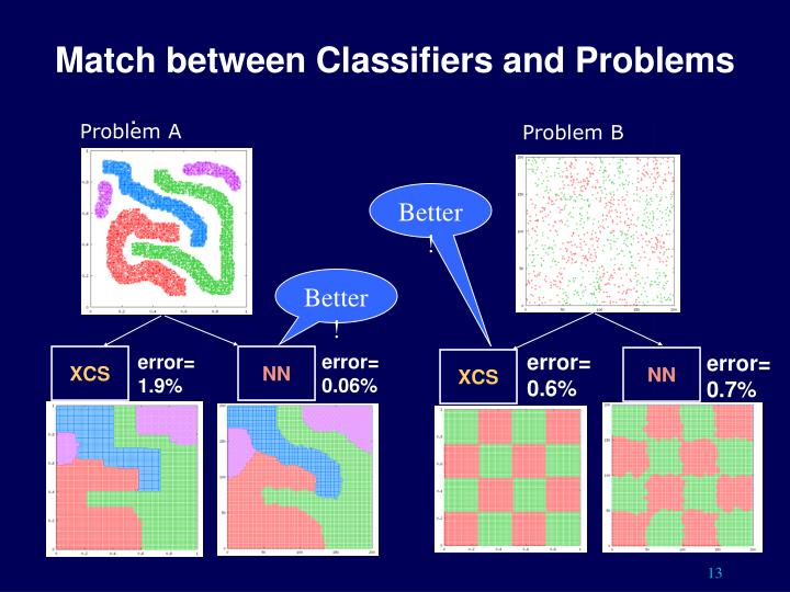 Match between Classifiers and Problems