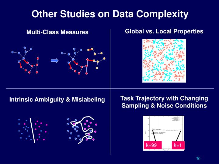 Other Studies on Data Complexity