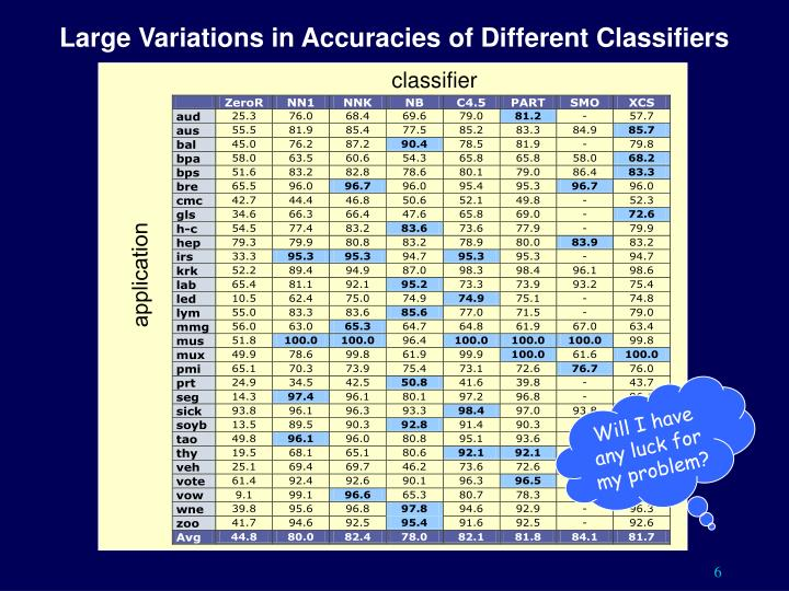 Large Variations in Accuracies of Different Classifiers