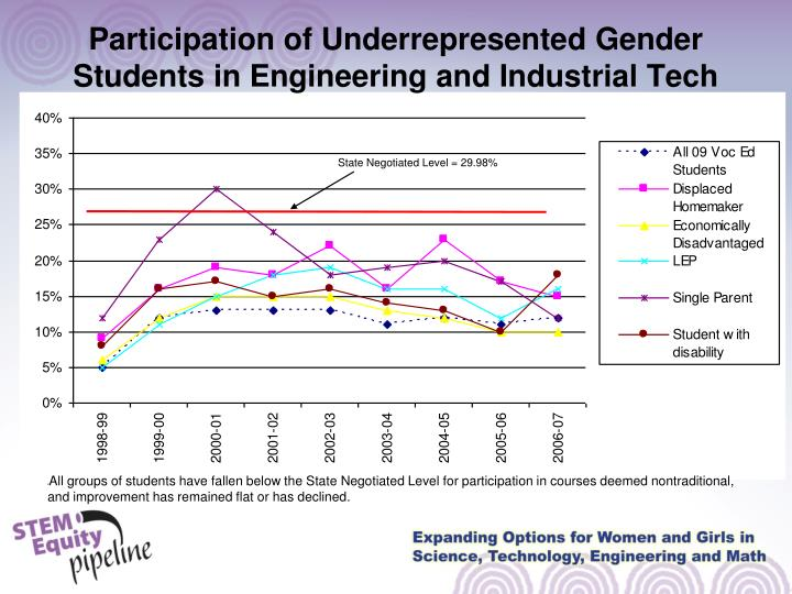 Participation of Underrepresented Gender Students in Engineering and Industrial Tech