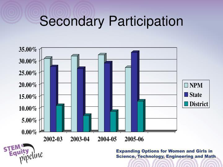 Secondary Participation