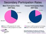 secondary participation rates