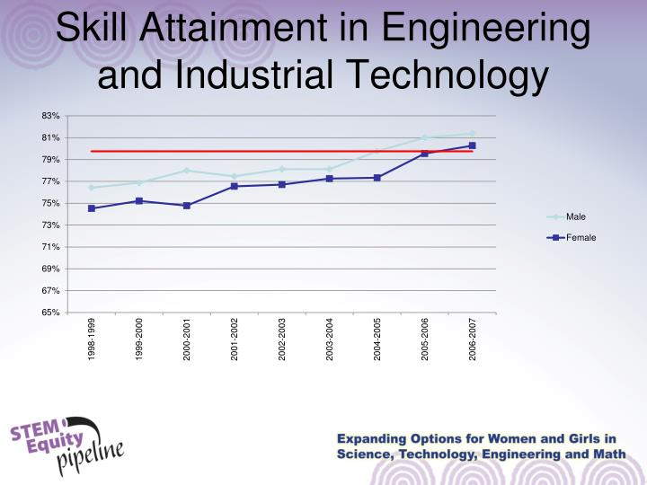 Skill Attainment in Engineering and Industrial Technology
