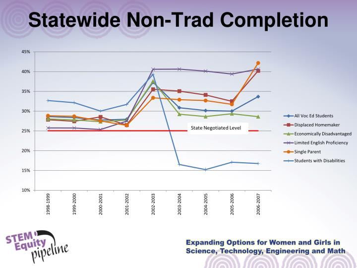Statewide Non-Trad Completion