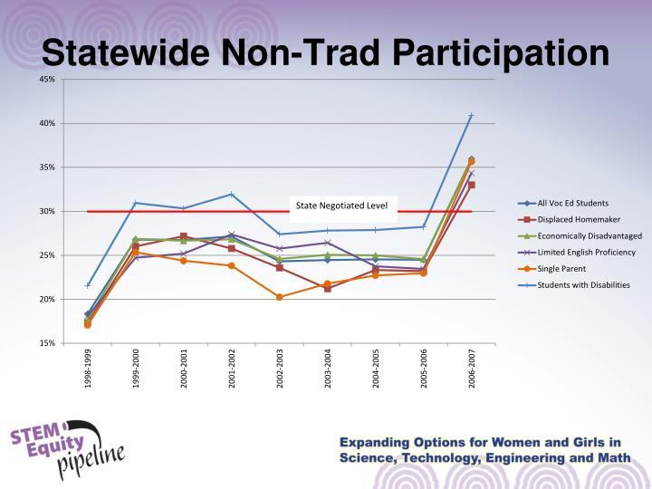 Statewide Non-Trad Participation