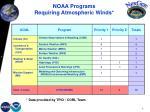 noaa programs requiring atmospheric winds