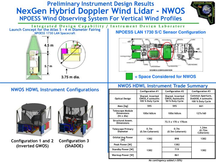 Launch Concept for the Atlas 5 - 4 m Diameter Fairing