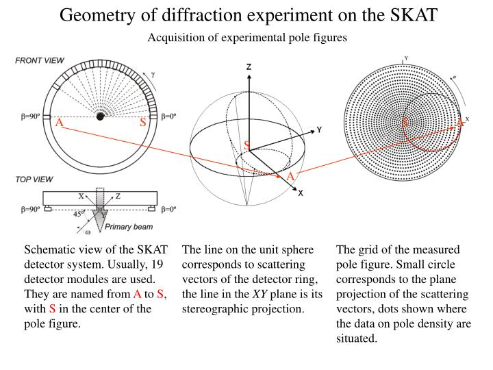 Geometry of diffraction experiment on the SKAT