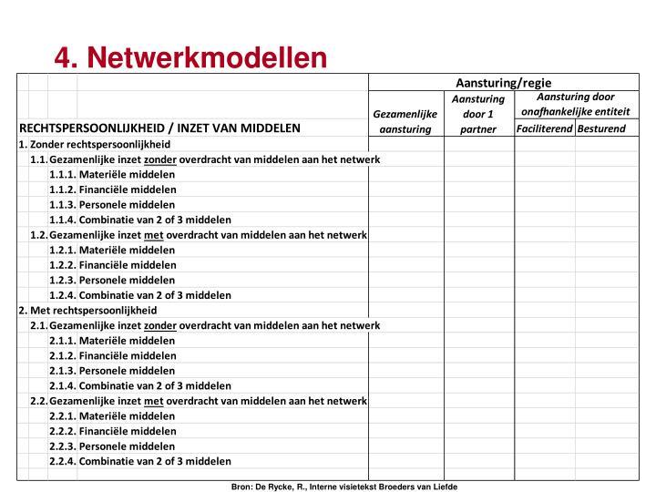 4. Netwerkmodellen
