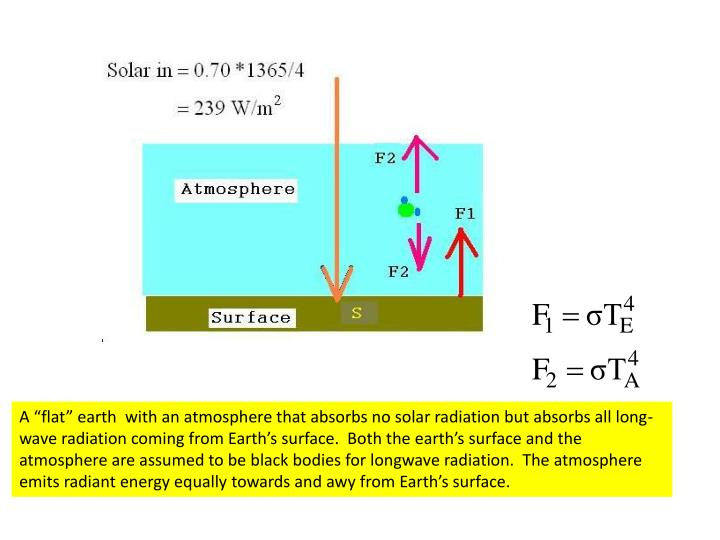 """A """"flat"""" earth  with an atmosphere that absorbs no solar radiation but absorbs all long-wave radiation coming from Earth's surface.  Both the earth's surface and the atmosphere are assumed to be black bodies for longwave radiation.  The atmosphere emits radiant energy equally towards and awy from Earth's surface."""