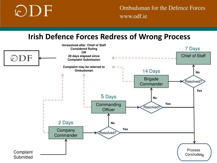 Irish Defence Forces Redress of Wrong Process