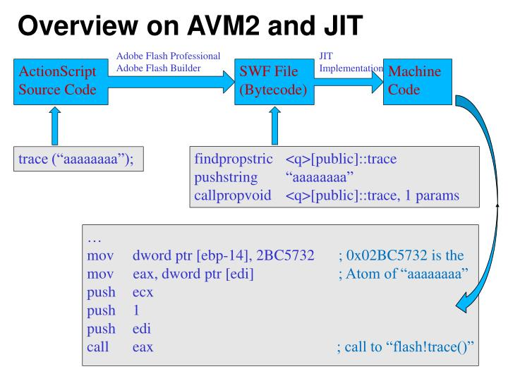 Overview on AVM2 and JIT