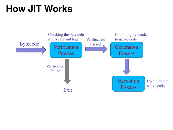 How JIT Works