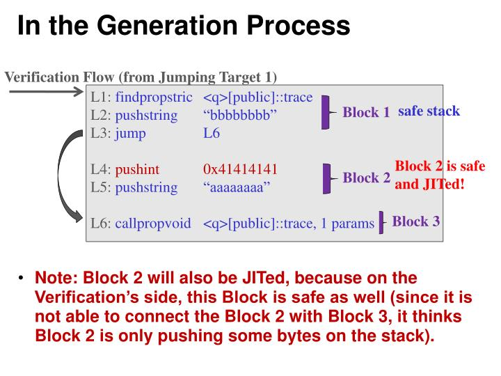 In the Generation Process