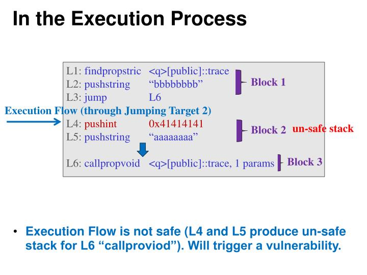 In the Execution Process