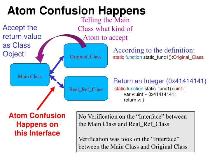 Atom Confusion Happens