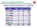 benefit of japan koror upr