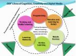 odf s area of cognition creativity and digital media