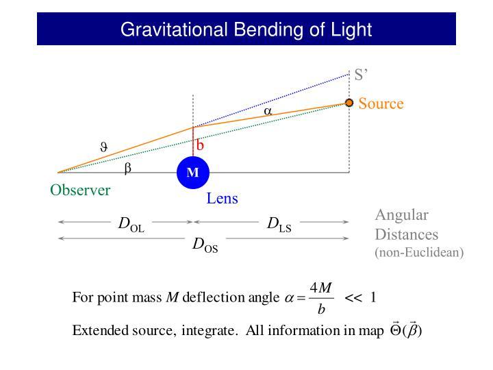 Gravitational Bending of Light