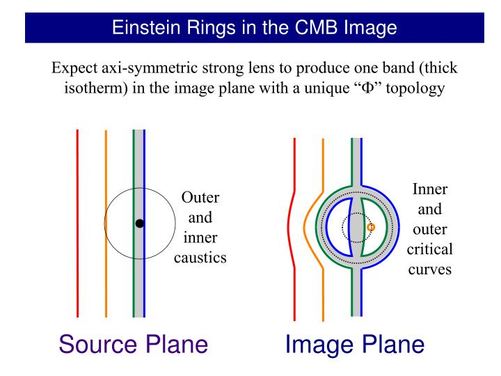 Einstein Rings in the CMB Image