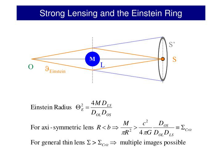 Strong Lensing and the Einstein Ring