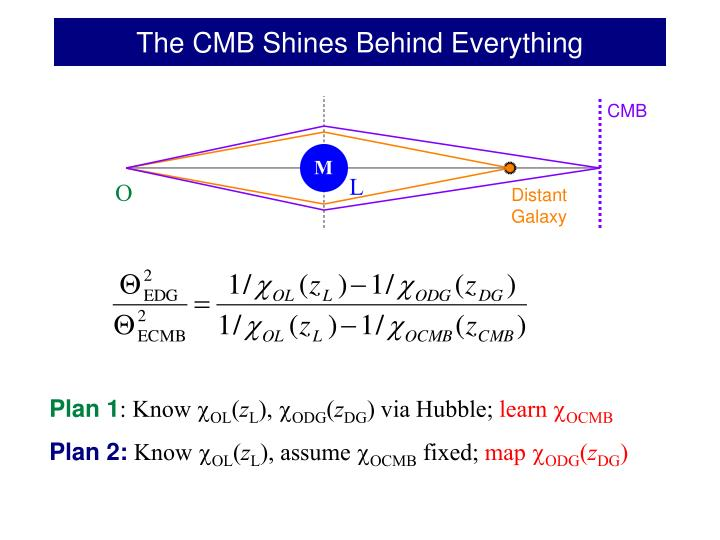 The CMB Shines Behind Everything