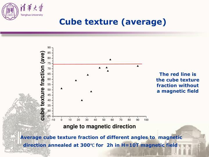 Cube texture (average)